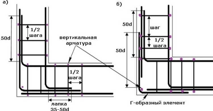 Схема вязки на углах