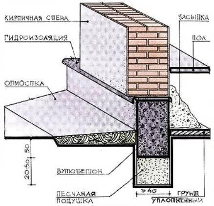 Схема бутобетонного фундамента